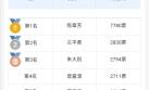 """17小时15万,""""闽商十大新锐""""评选投票火热!"""