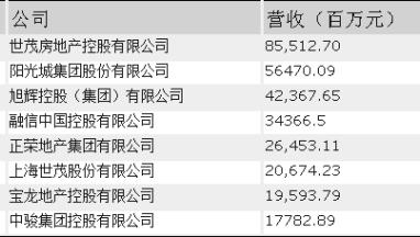 18家福建企业上榜《财富》中国500强