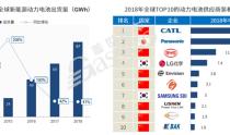 """补贴退坡/日韩发力 2020年电池企业仅存20余家? ——""""动力电池三国时代""""系列"""